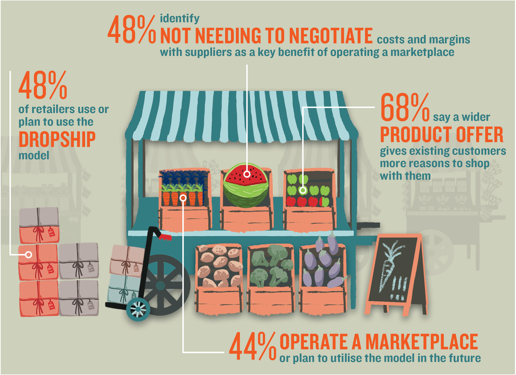 7e43bf1937f89 Analysis: Why 44% of retailers are launching marketplaces | Analysis |  Retail Week