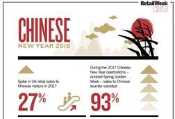 Retail week data cny18 index