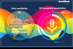 Voice infographic index