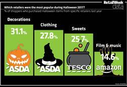 Halloweeen index
