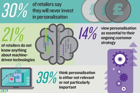 What do retailers truly know about personalisation?