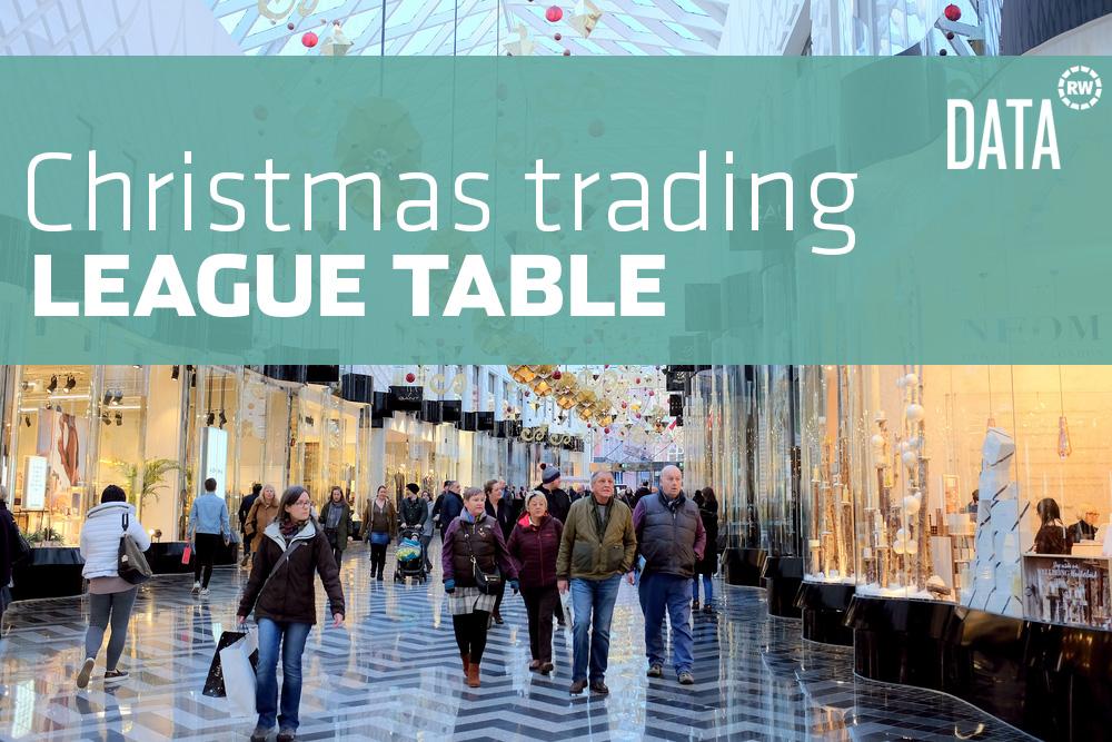Christmas trading 2019