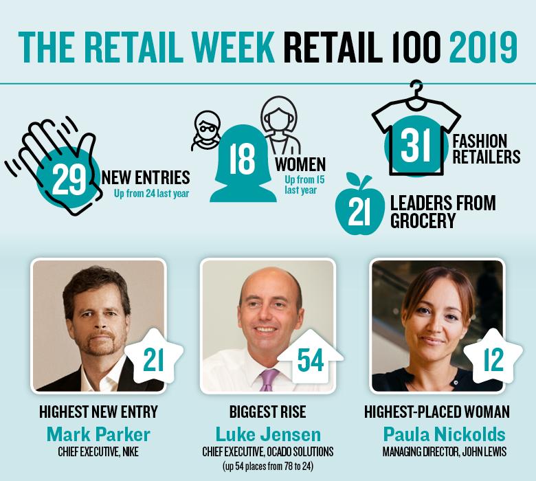 Retail 100 2019 infographic v5